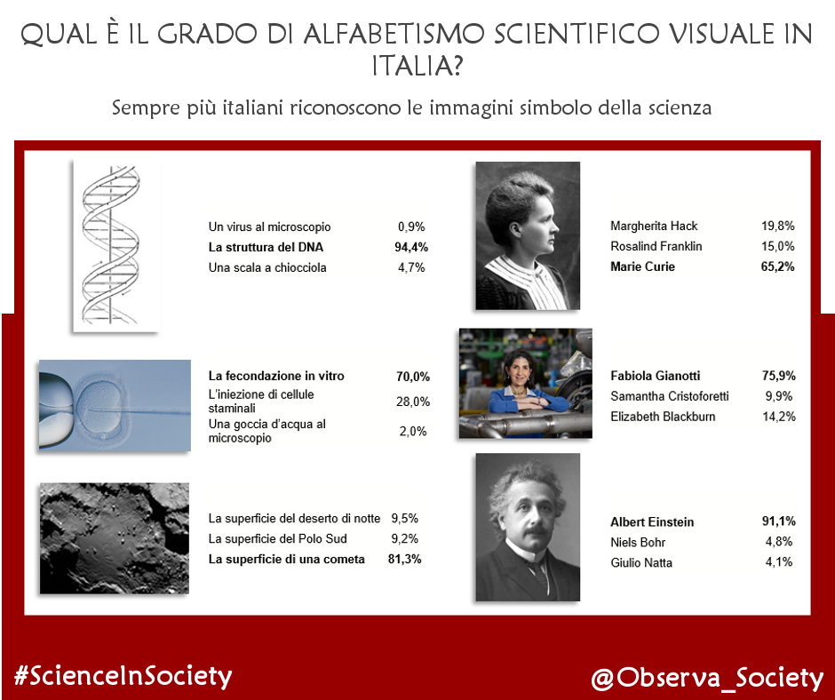 Alfabetismo scientifico visuale_cartolina